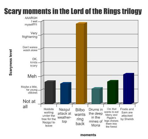 scary LOTR moments